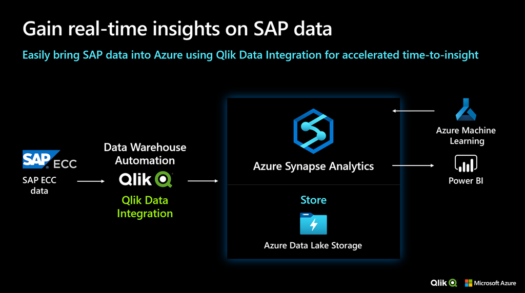 Black background white text, gain real-time insights on SAP data.