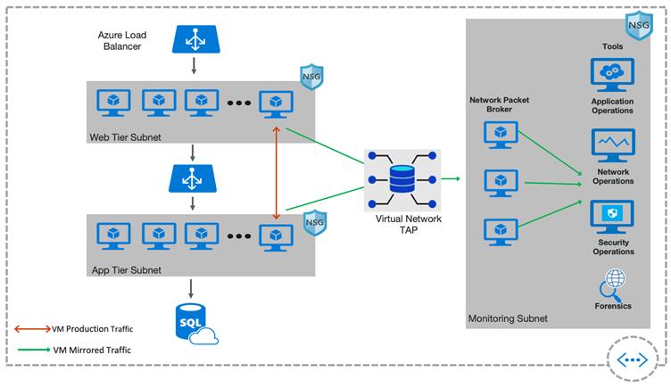 Virtual Network TAP