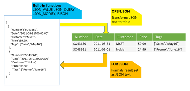 JSON overview