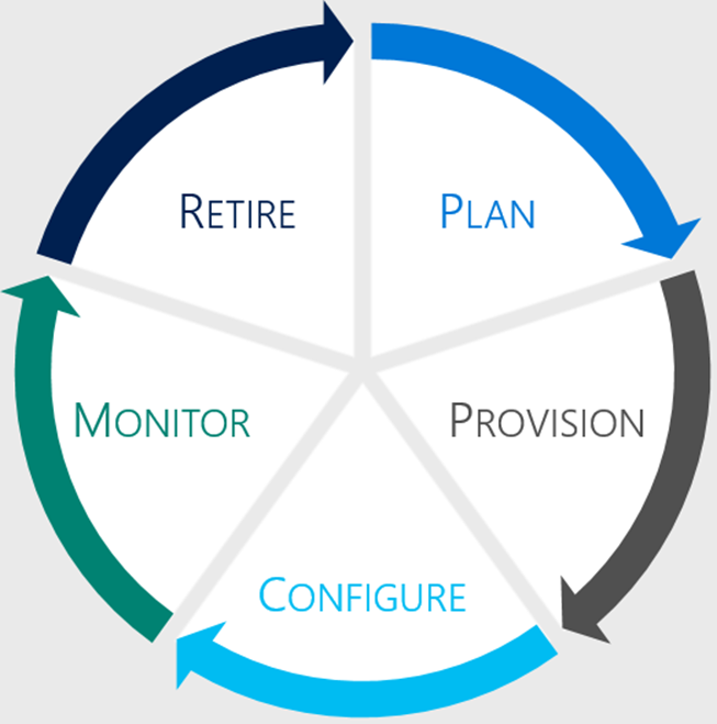 The five stages of the IoT device lifecycle: plan, provision, configure, monitor, and retire