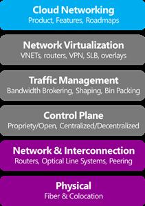 Network-depiction