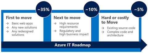 Figure 2. Azure IT migration roadmap
