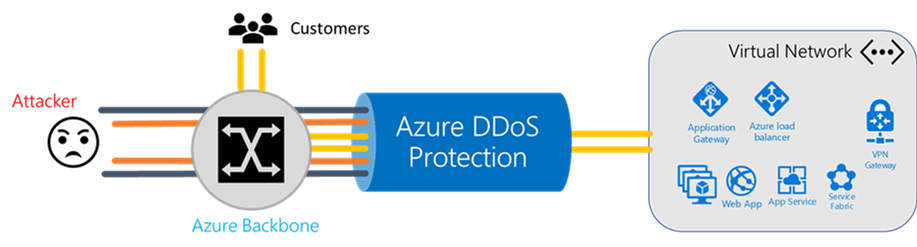 Azure DDoS Protection Standard Service