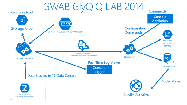 The architecture of the #GlobalAzure lab 2014.
