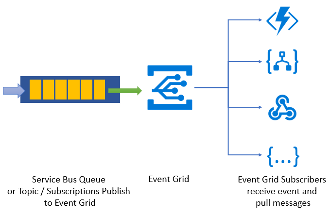 Service Bus to Event Grid integration