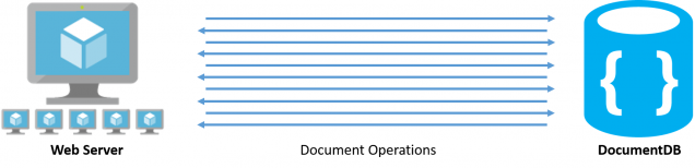 A sequence of database operations