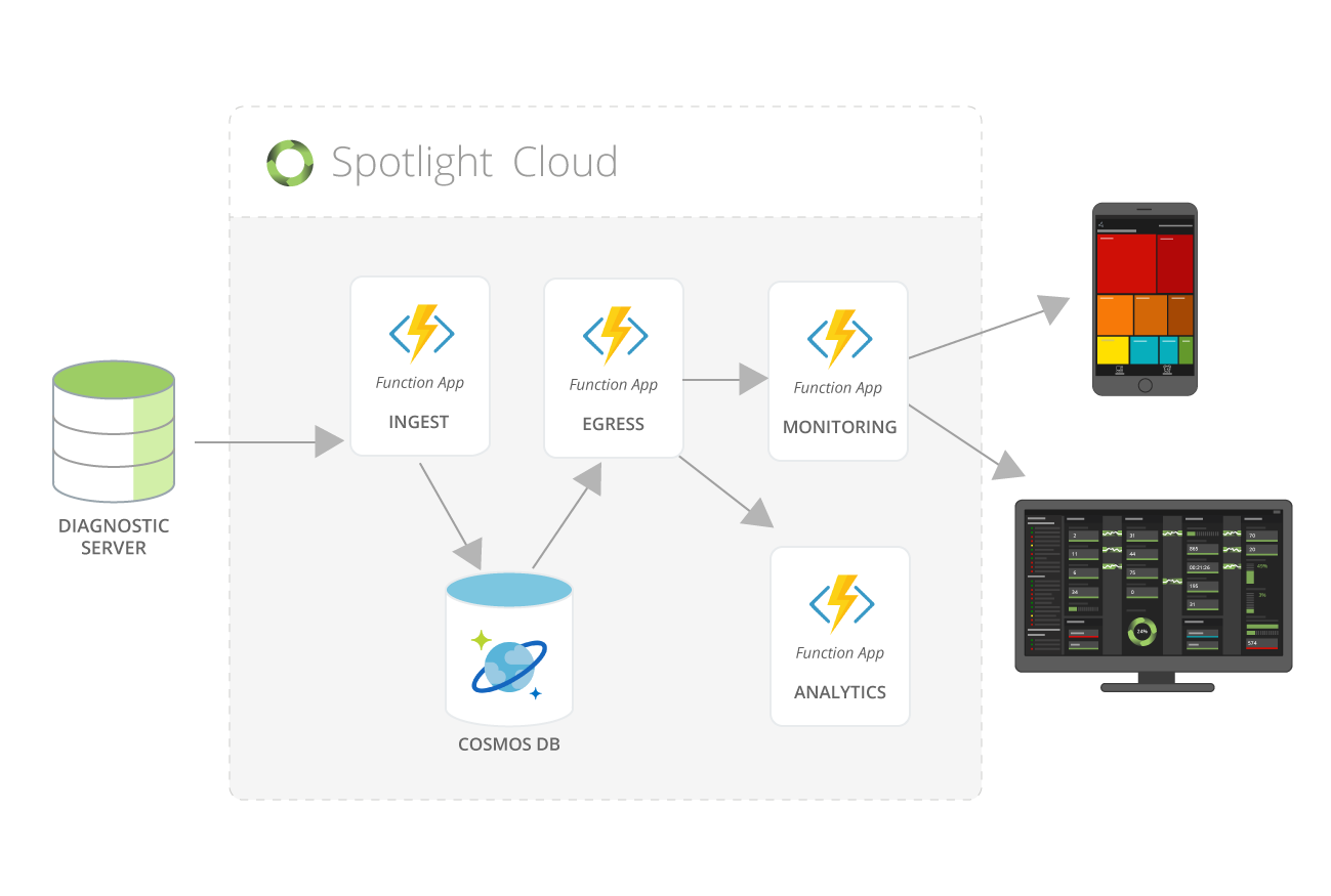 Diagram displaying data flow in Spotlight Cloud