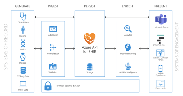 Flujo de datos de Azure API for FHIR