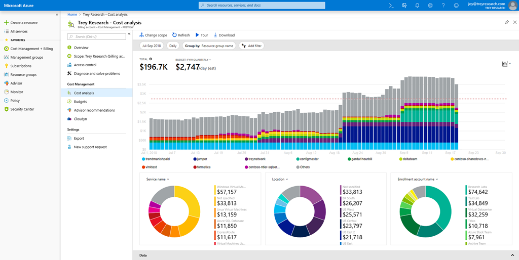 Native Cost Management in the Azure portal